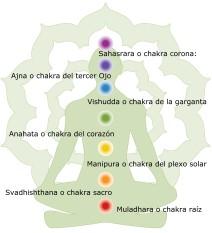 Cortando lazos energéticos/vínculos Curar-chakras
